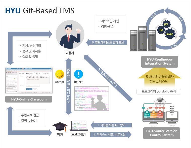 HYU Git-Based LMS